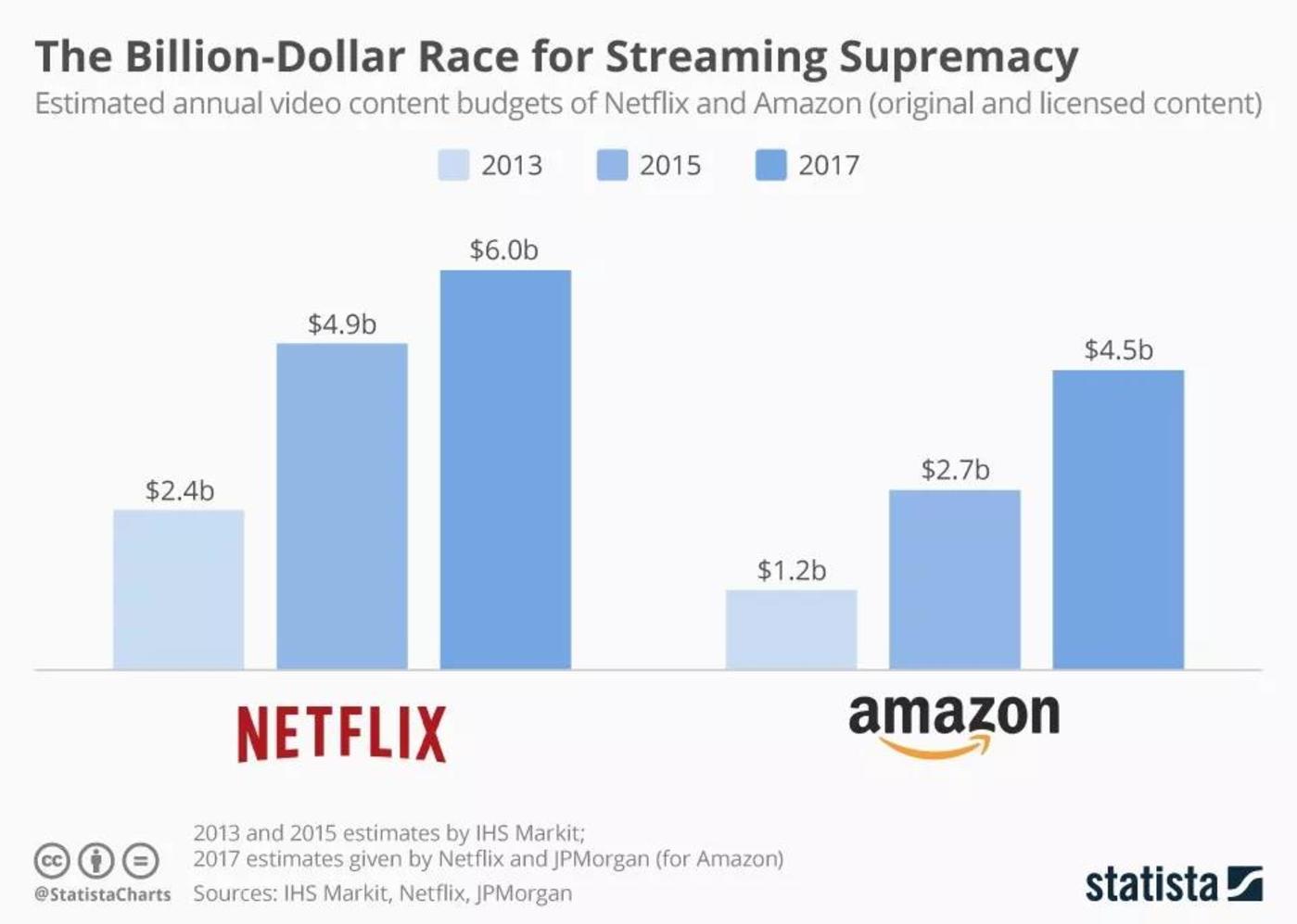 Netflix和亚马逊每年投入影片制作的预算