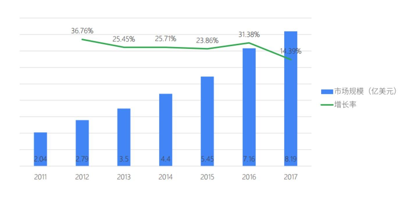 2011-2017年全球教育机器人市场规模及增速