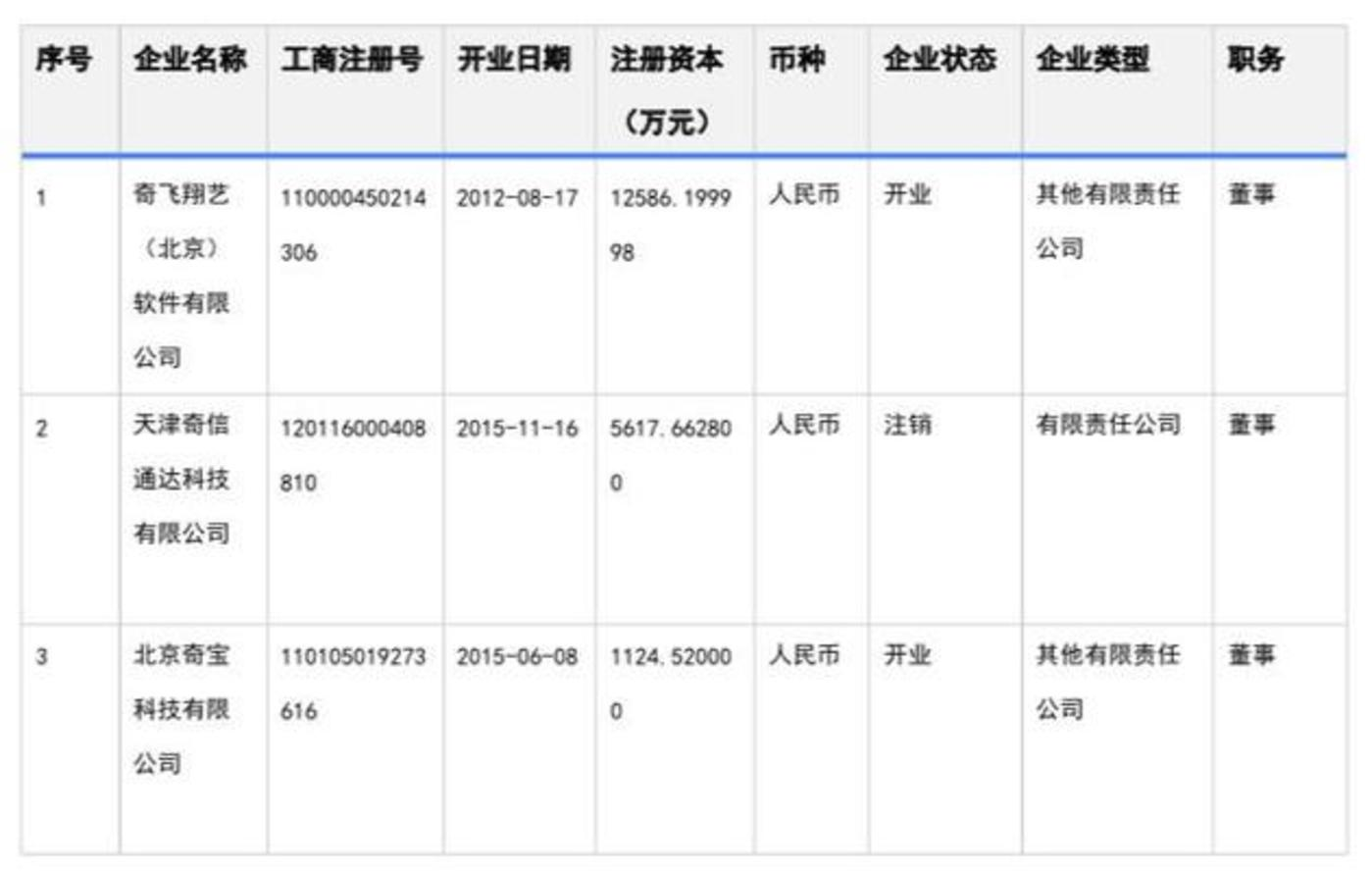 天眼查显示,姚珏在三企业中有董事职务