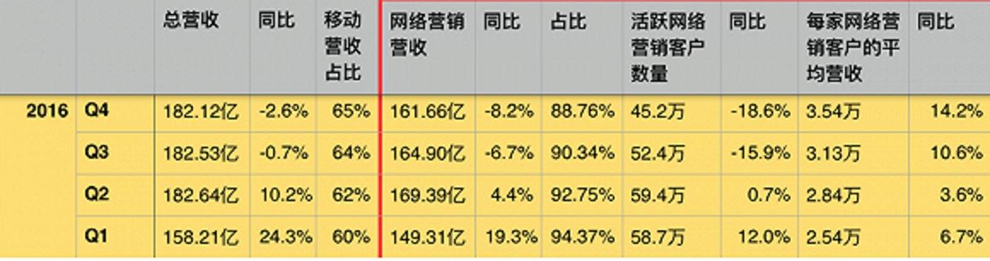 百度2016年的营收数据