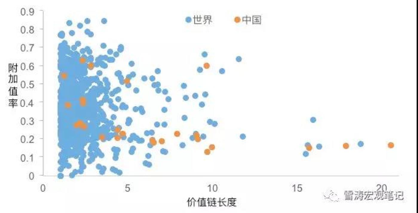 中国产业价值链长度 vs 附加值率;资料来源:WIND,天风证券研究所