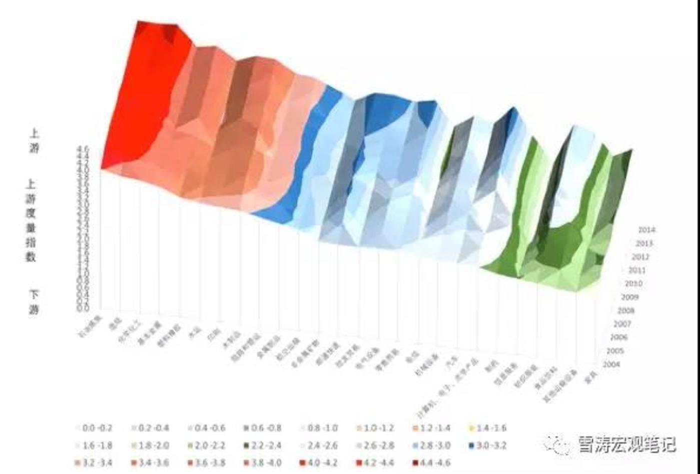 2004-2014年,全行业相对上游度变动率;资料来源:WIND,天风证券研究所