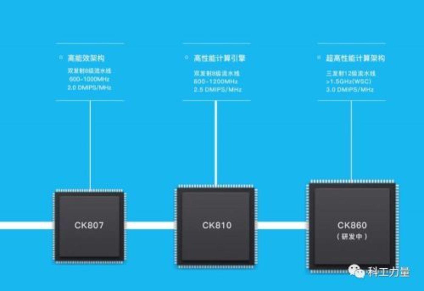 CK860在PPT中被形容为超高性能计算架构,恐怕Zen,Skylake有话要说