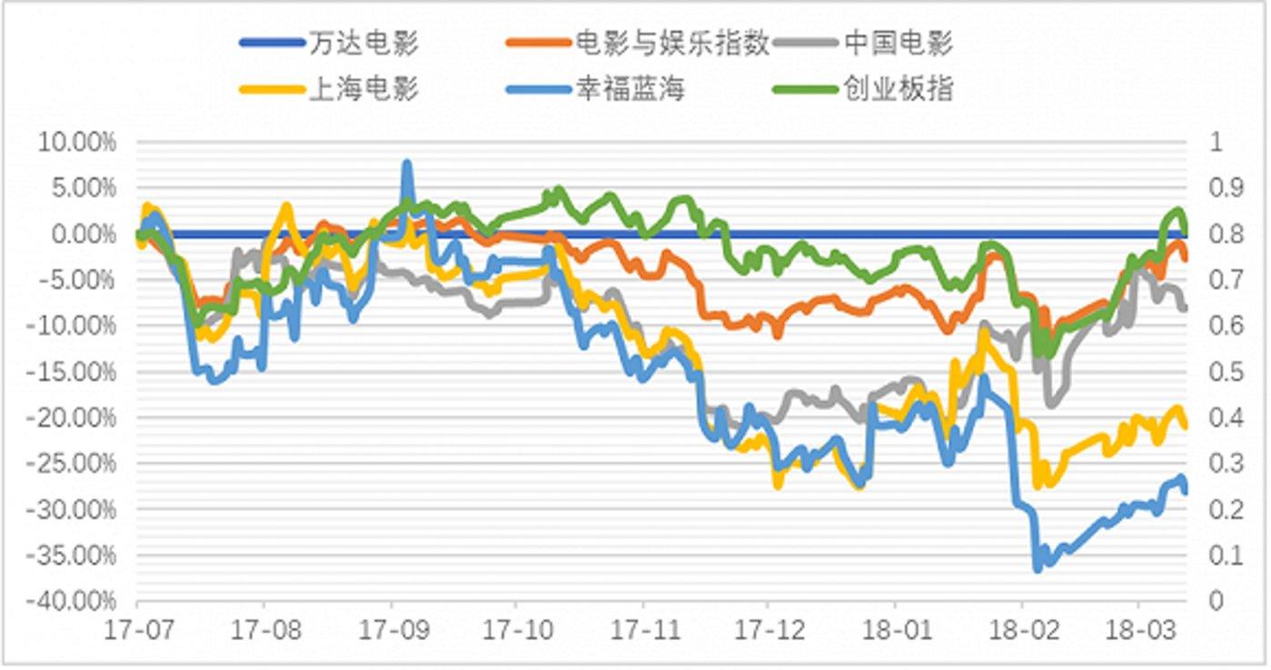 院线个股自万达电影停牌以来股价走势一览 来源:Wind