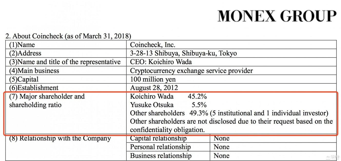 图片来源:Monex收购官方文件