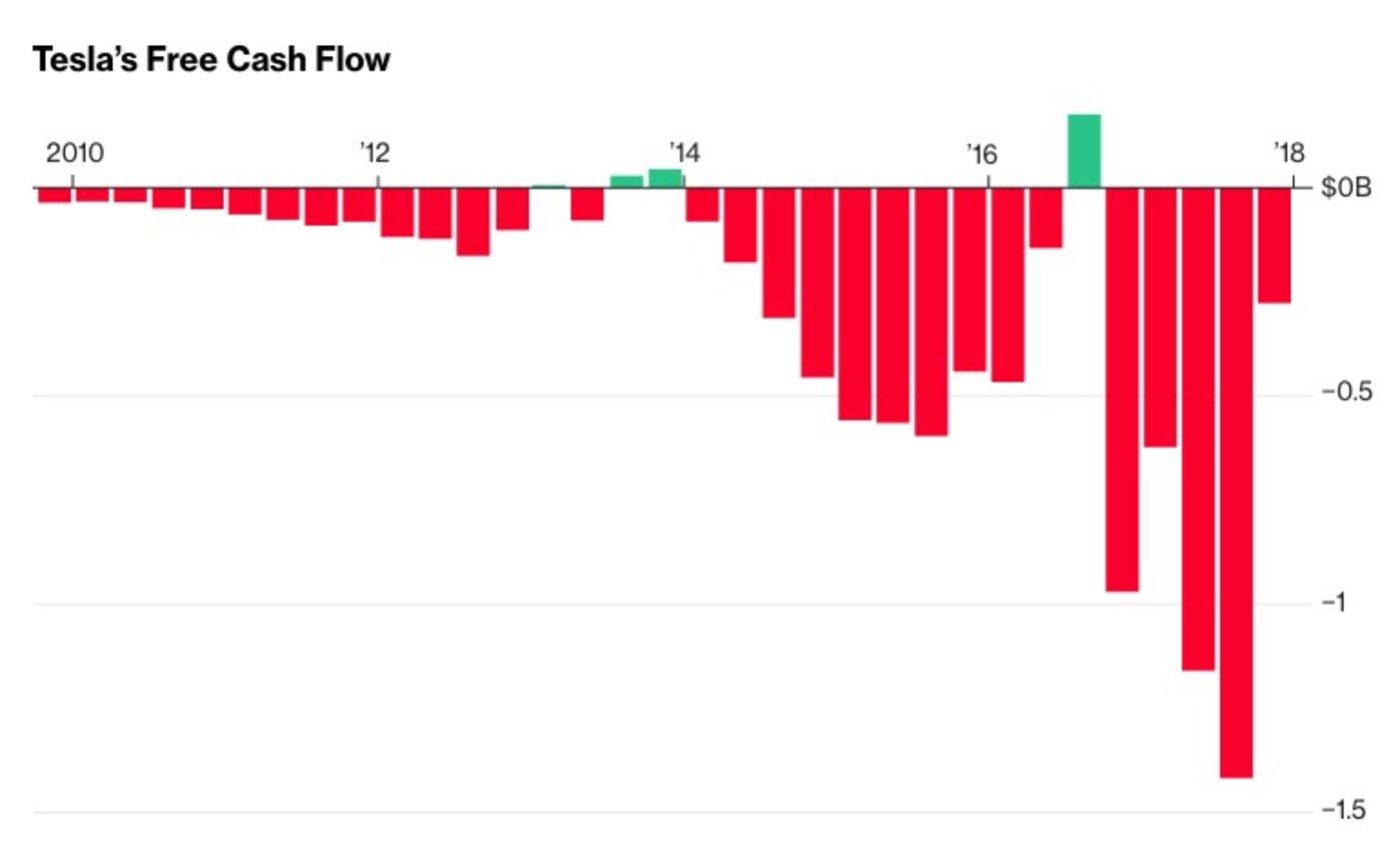 特斯拉自由现金流连续5个季度为负
