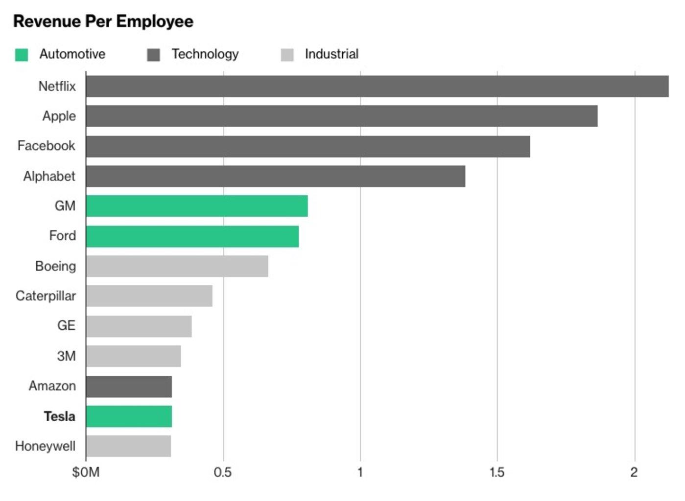 特斯拉每员工创收和其他公司对比