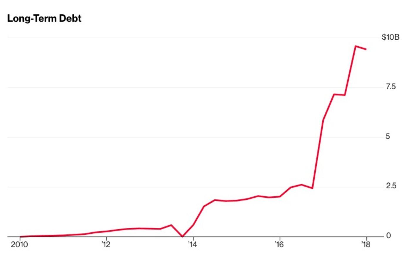 特斯拉未偿还债务高达94亿美元