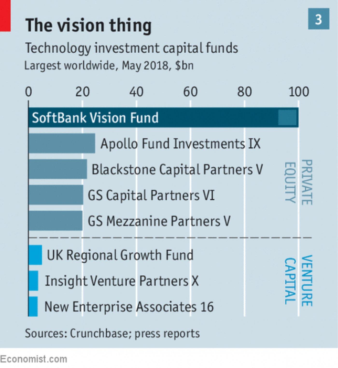 软银愿景基金和其它基金体量比较