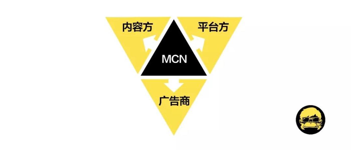 三位一体的MCN公司