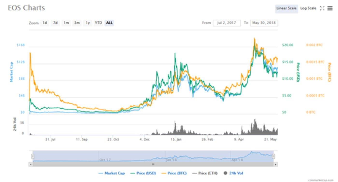 EOS诞生以来价格走势图
