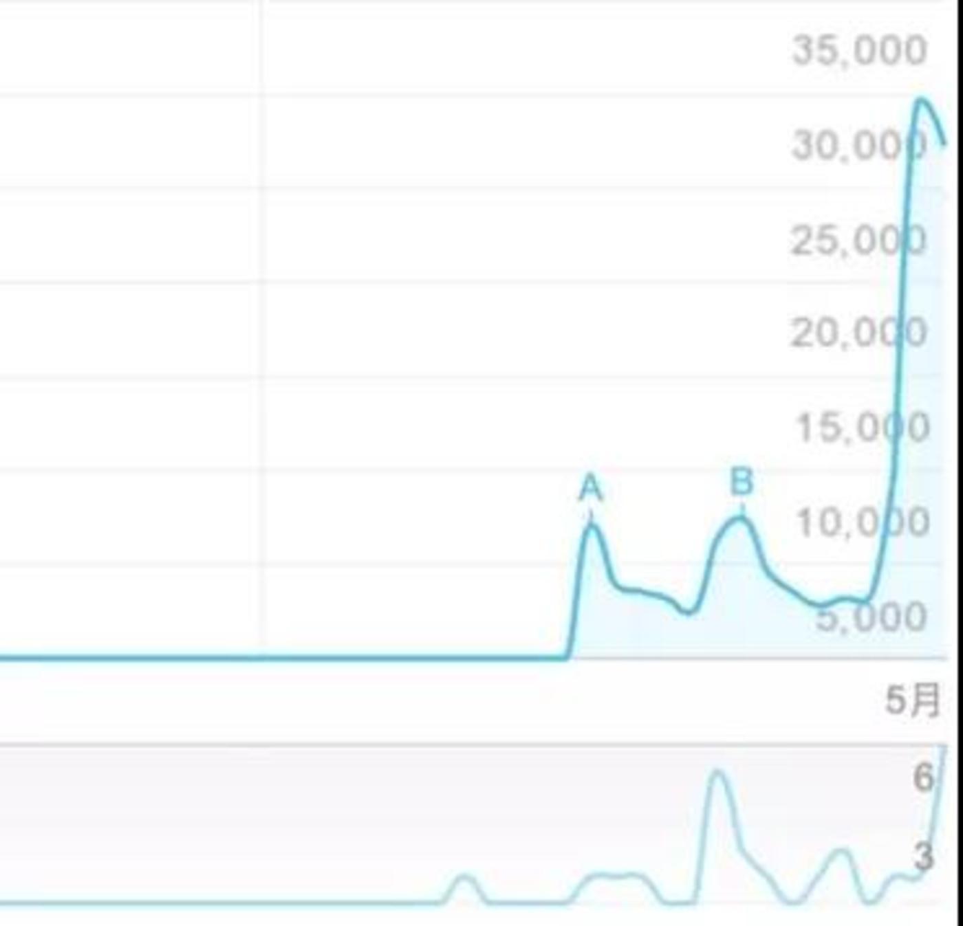 上下分别王菊百度搜索指数及媒体指数的变化趋势