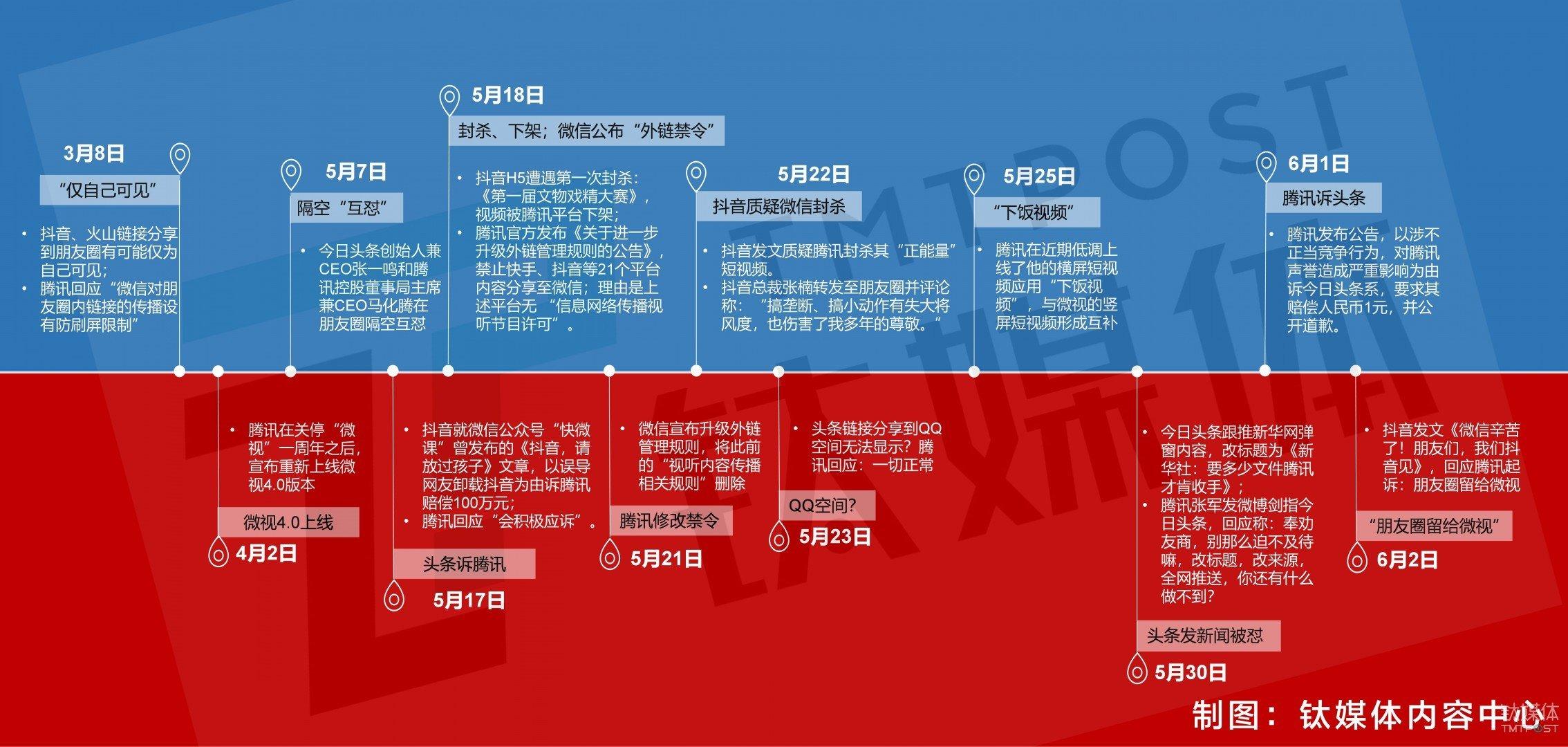 抖腾大战几番较量全程回顾 (制图:钛媒体内容中心,图文/郭丛笑)