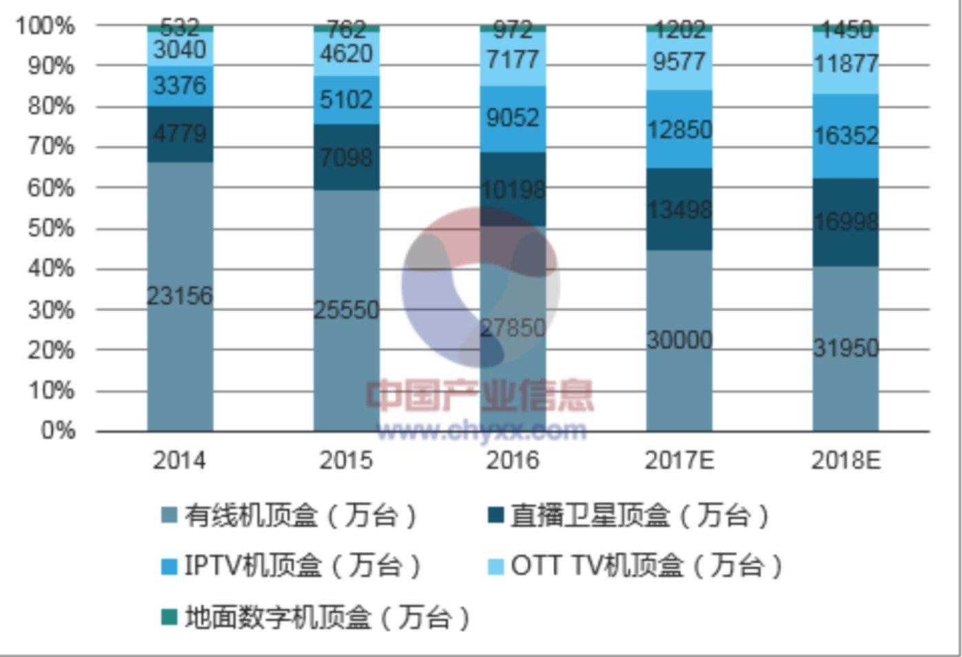近4年来国内机顶盒总出货量状况(来源:中国产业信息网)