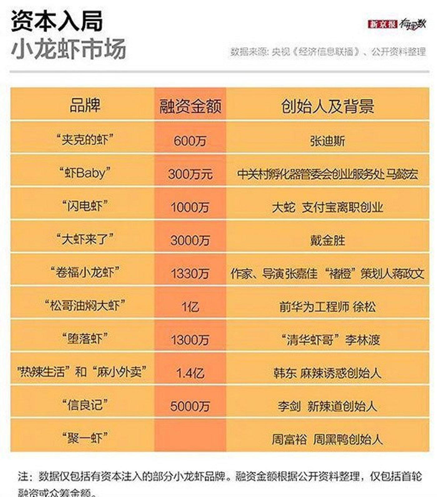 资本方争抢小龙虾。图片来源:《新京报》