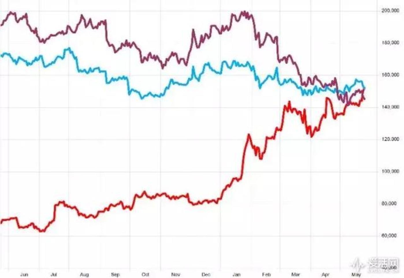 图片来自爱活网。Netflix(红色)、迪士尼(蓝色)、康斯卡特(紫色)