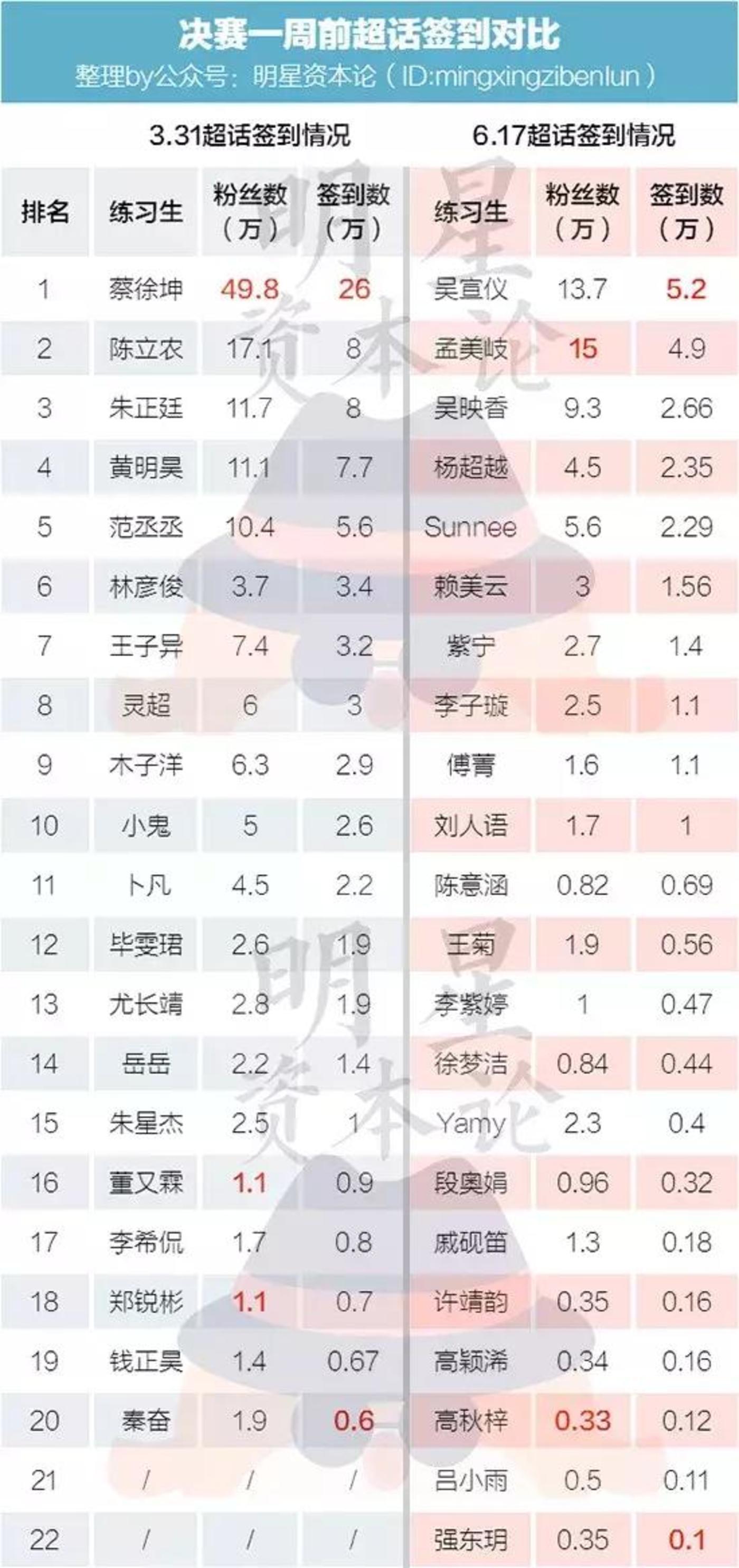 以上数据均统计于两个决赛的一周前(偶练决赛4月6日;101决赛6月23日)