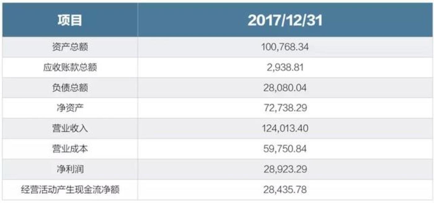 注释:2017年财务数据为审计后数据,单位:万元