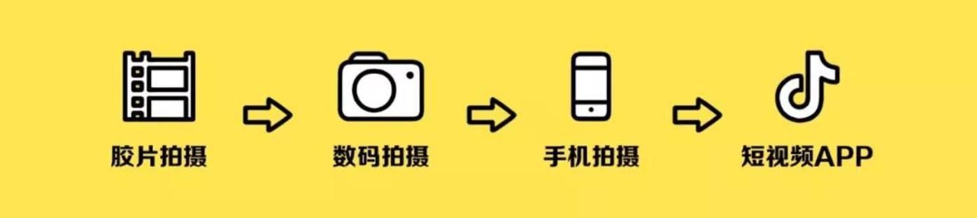 视频内容摄制方式的转变过程