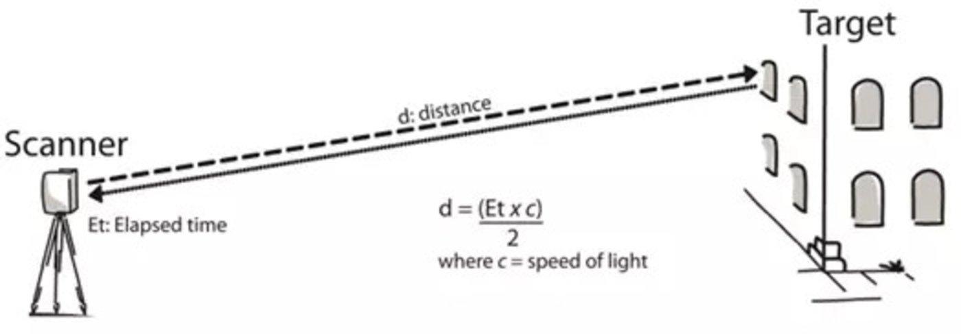 激光雷达的应用原理