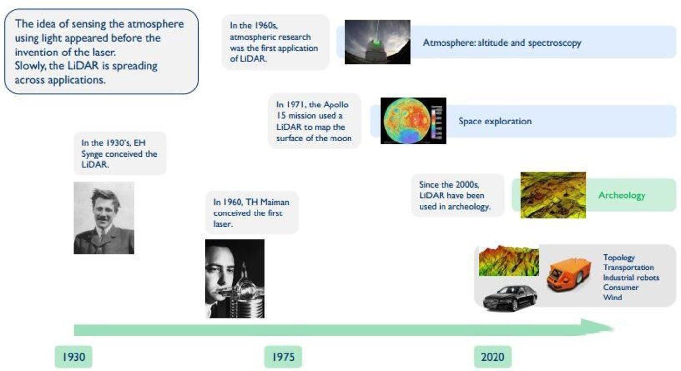 激光雷达发展历程