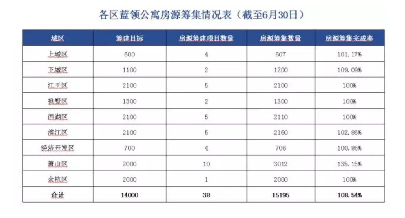 杭州各区蓝领公寓筹集情况