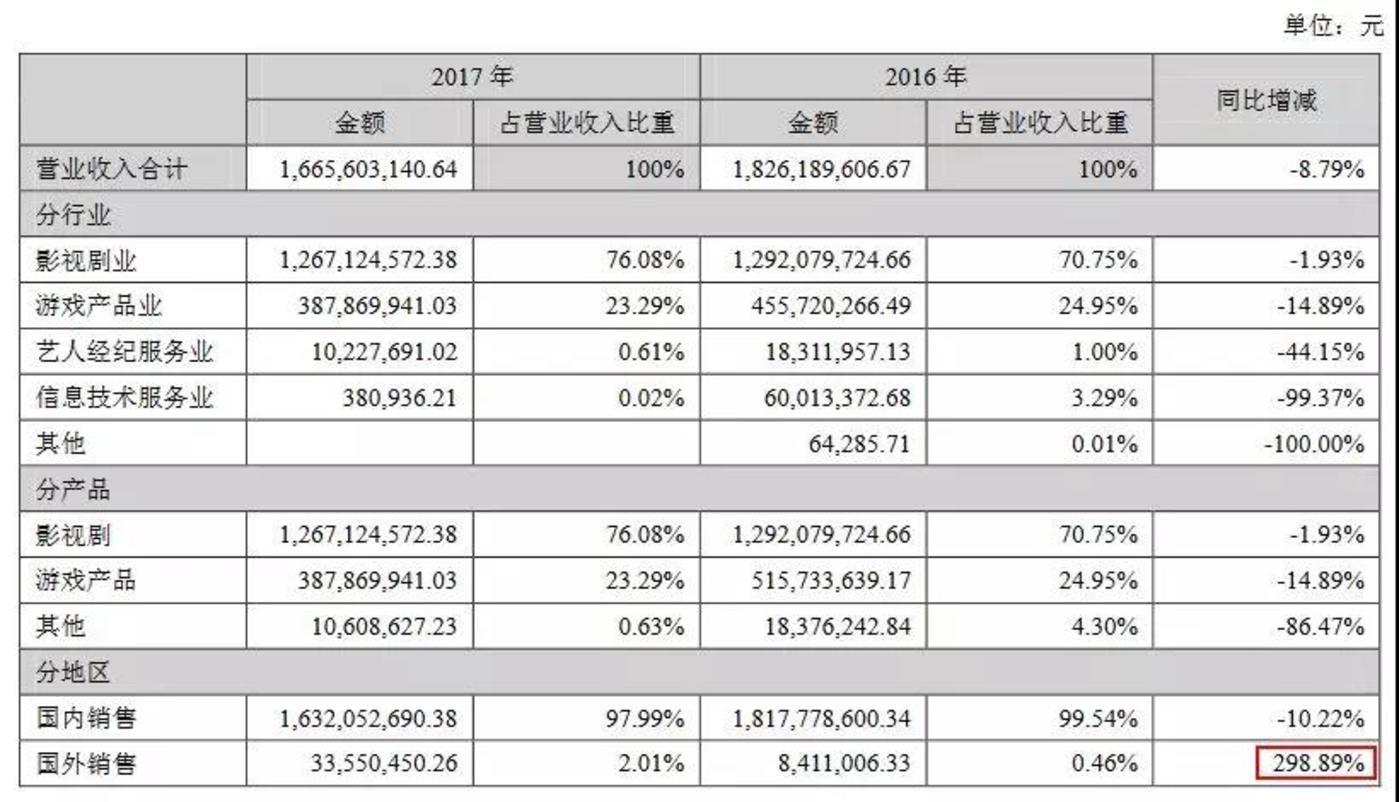 慈文传媒2017年年报营收数据