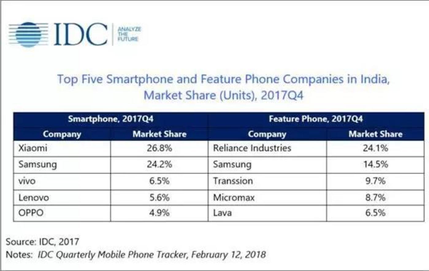 2017年第四季度印度排名前五的智能手机和功能手机公司所占的市场份额