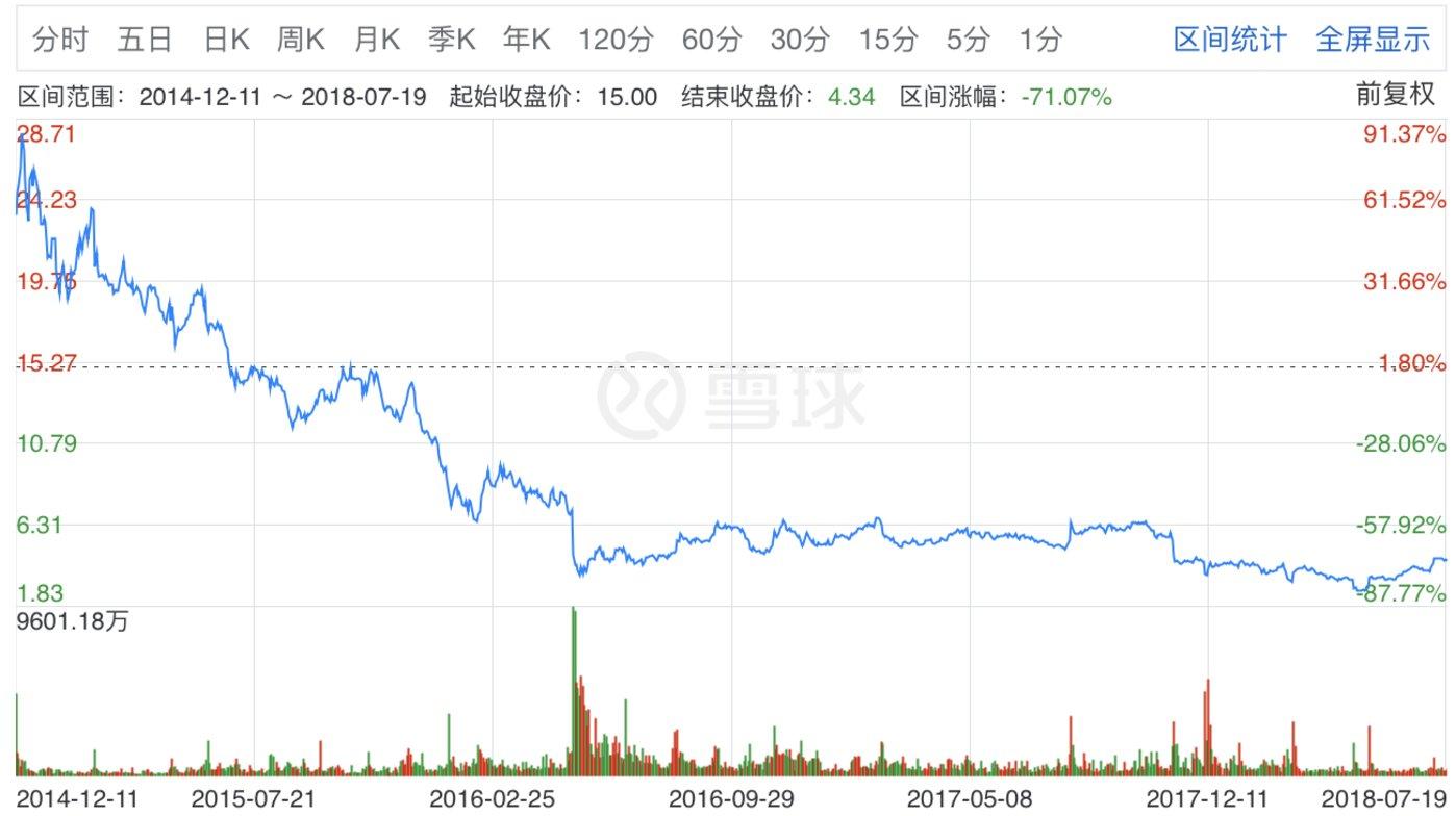 股价走势,图片来源:雪球