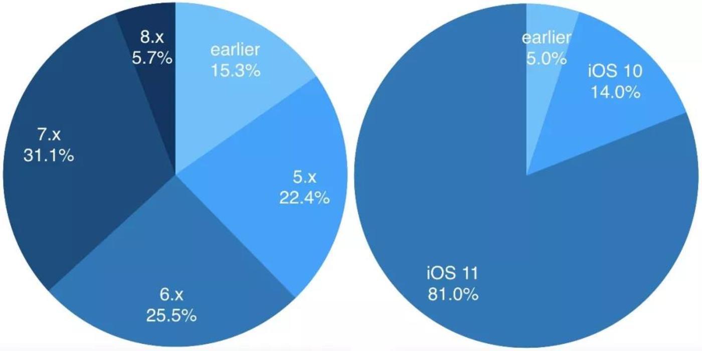 Android(左)和iOS(右)活跃设备的操作系统版本分布