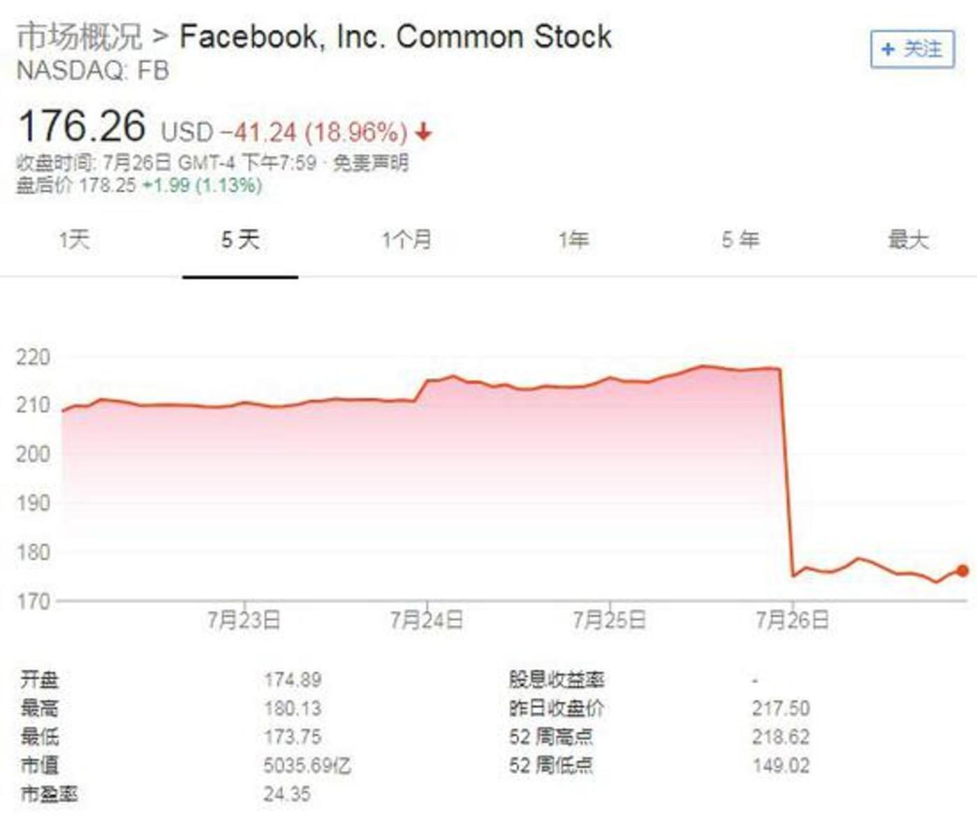 Facebook五日内股价图(截至北京时间7月27日10:10,来源:谷歌)