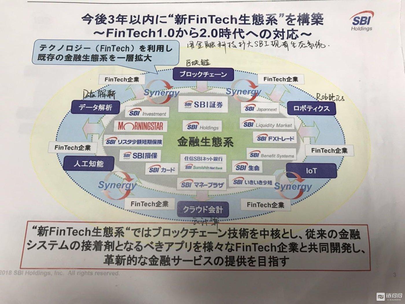 SBI借力Fin Tech扩大现有金融体系(日语翻译为手写)