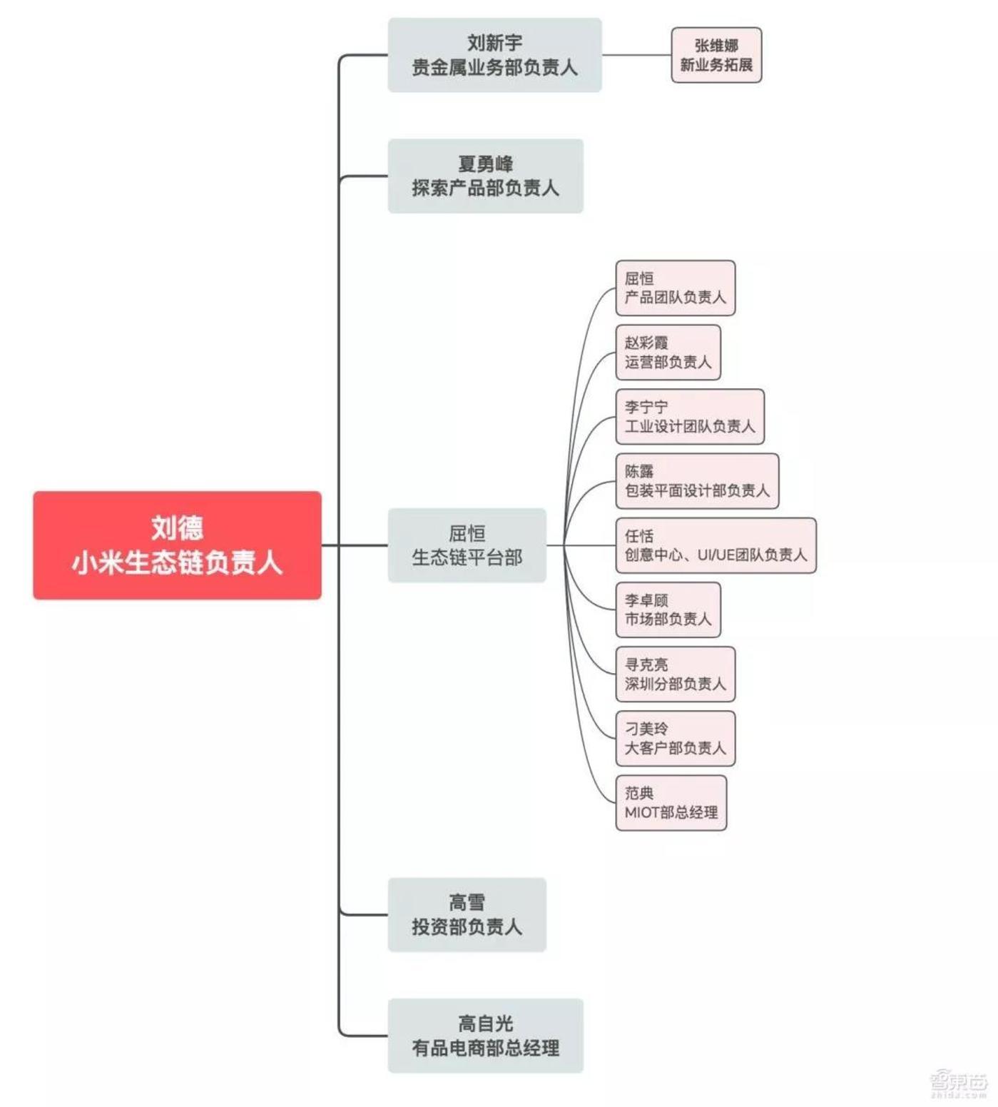 小米生态链最新组织架构图