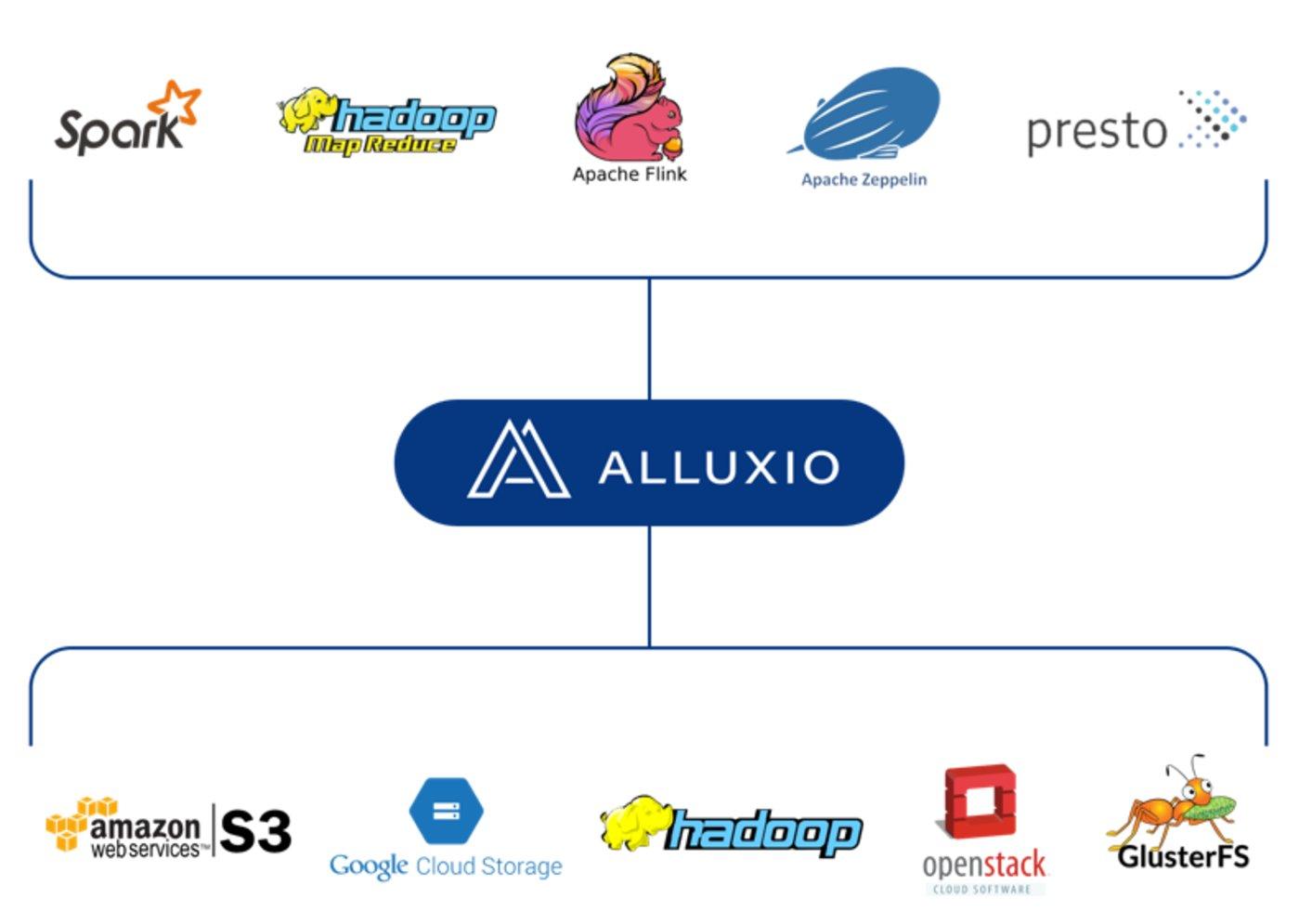 Alluxio在数据生态系统中的位置