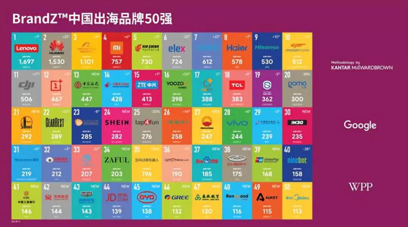 图片来源:2018年BrandZ中国出海品牌50强报告