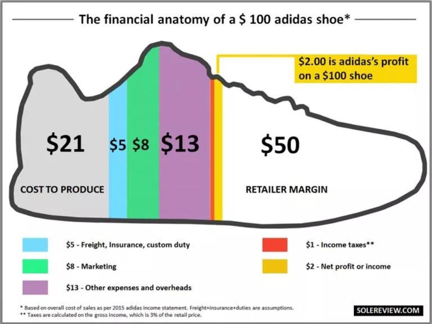 adidas每双100美元运动鞋利润为2美元,Nike则为5美元