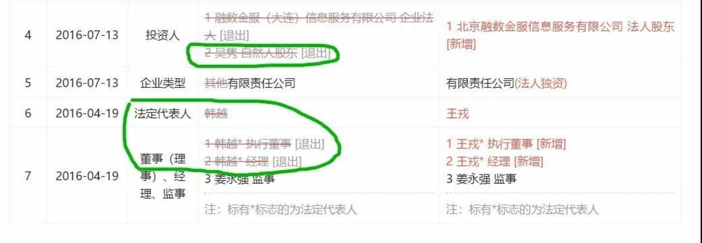 北京融数数据服务有限责任公司工商资料变更历史