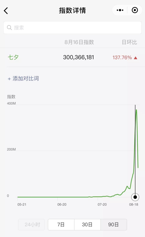 """微信指数显示,""""七夕""""关键词的热度从一个月前就开始酝酿上升,呈指数增长,七夕前一日达到峰值,同比增长约140%"""