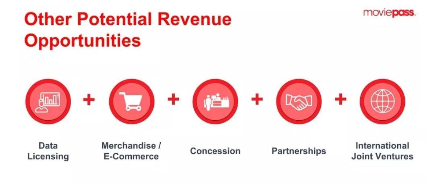 MoviePass提出的五大盈利点,只有数据和卖品看起来靠谱