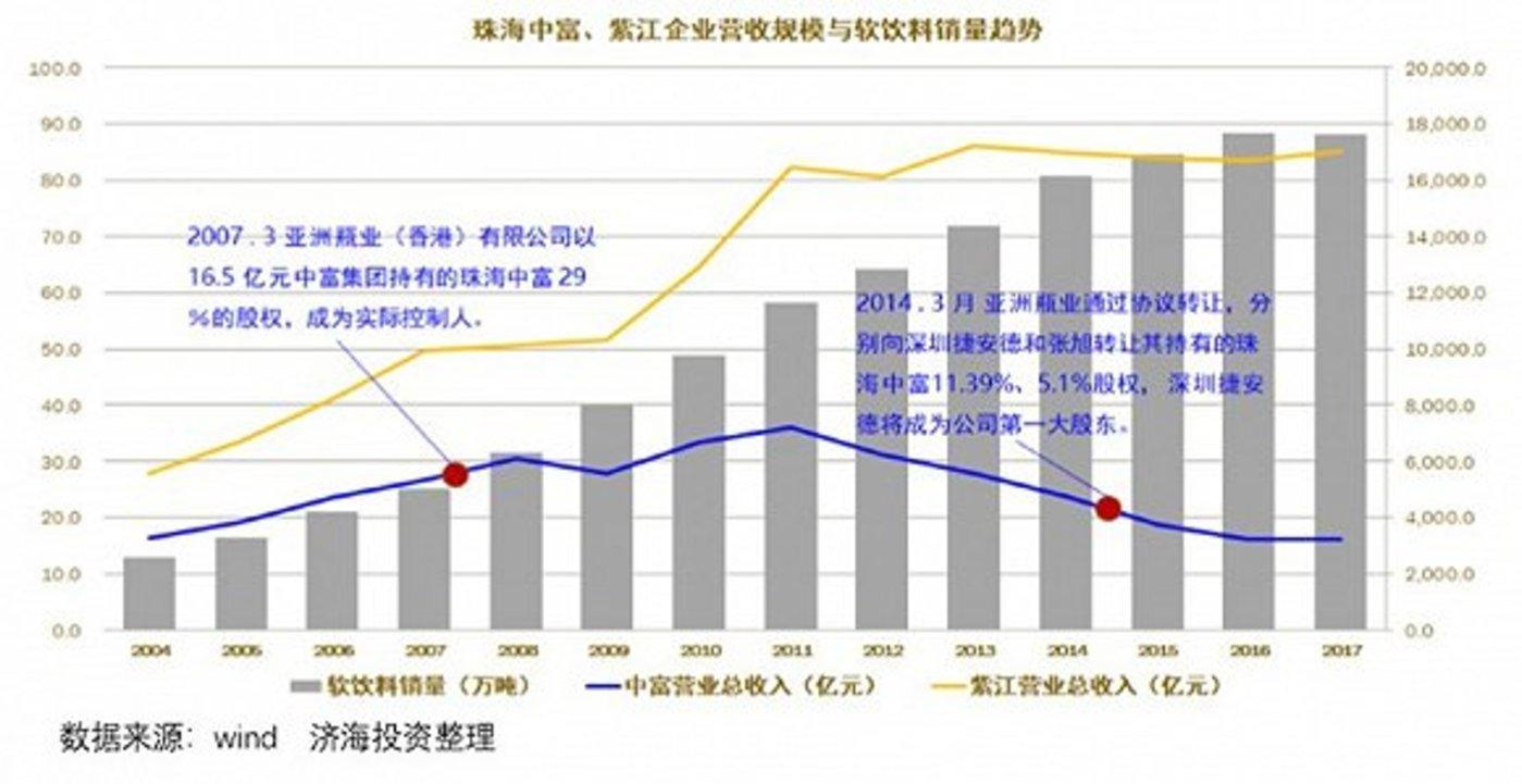 珠海中富与紫江企业对比