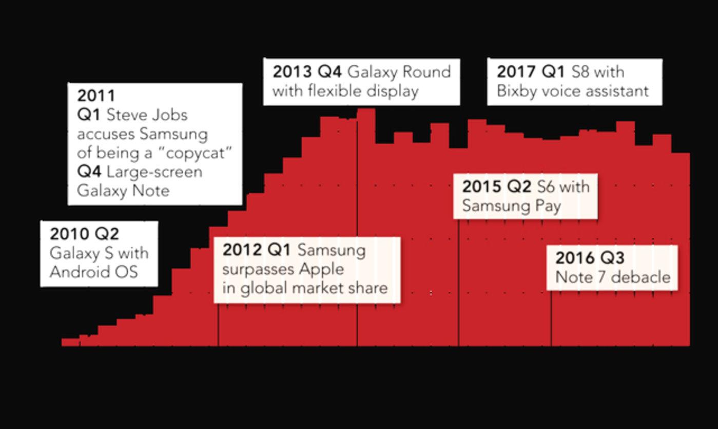 重大事件对Galaxy手机出货量的影响