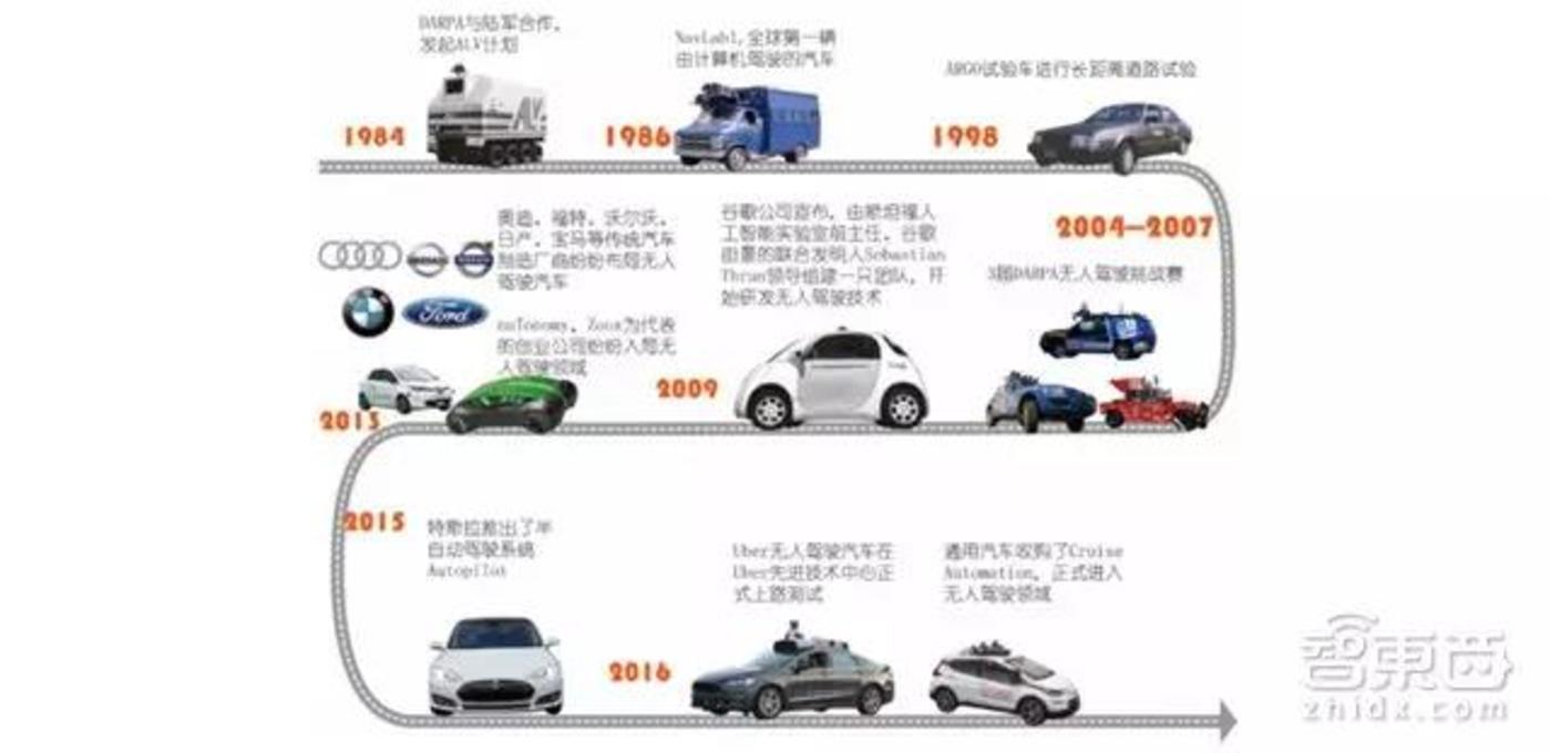外无人驾驶汽车发展图谱(重要事件一览)