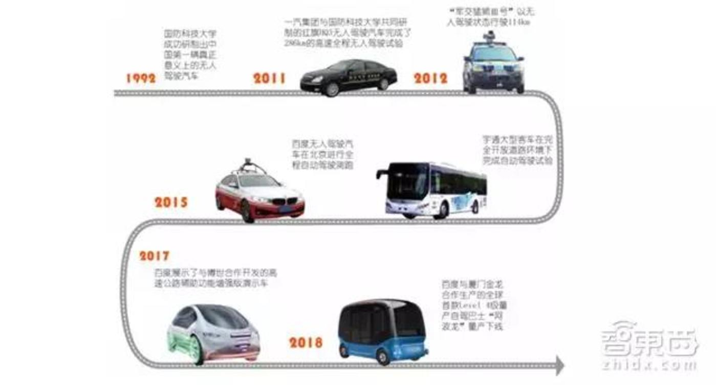 国内无人驾驶汽车发展图谱(重要事件一览)