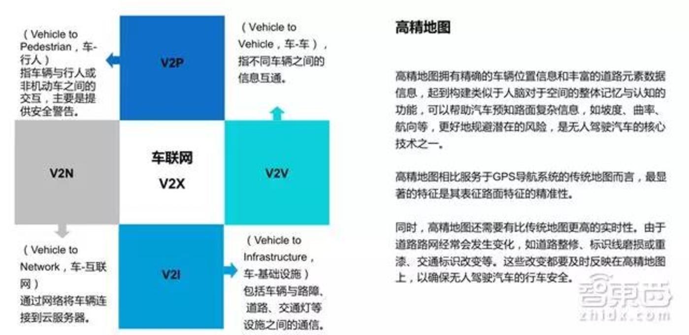高精地图与车联网V2X