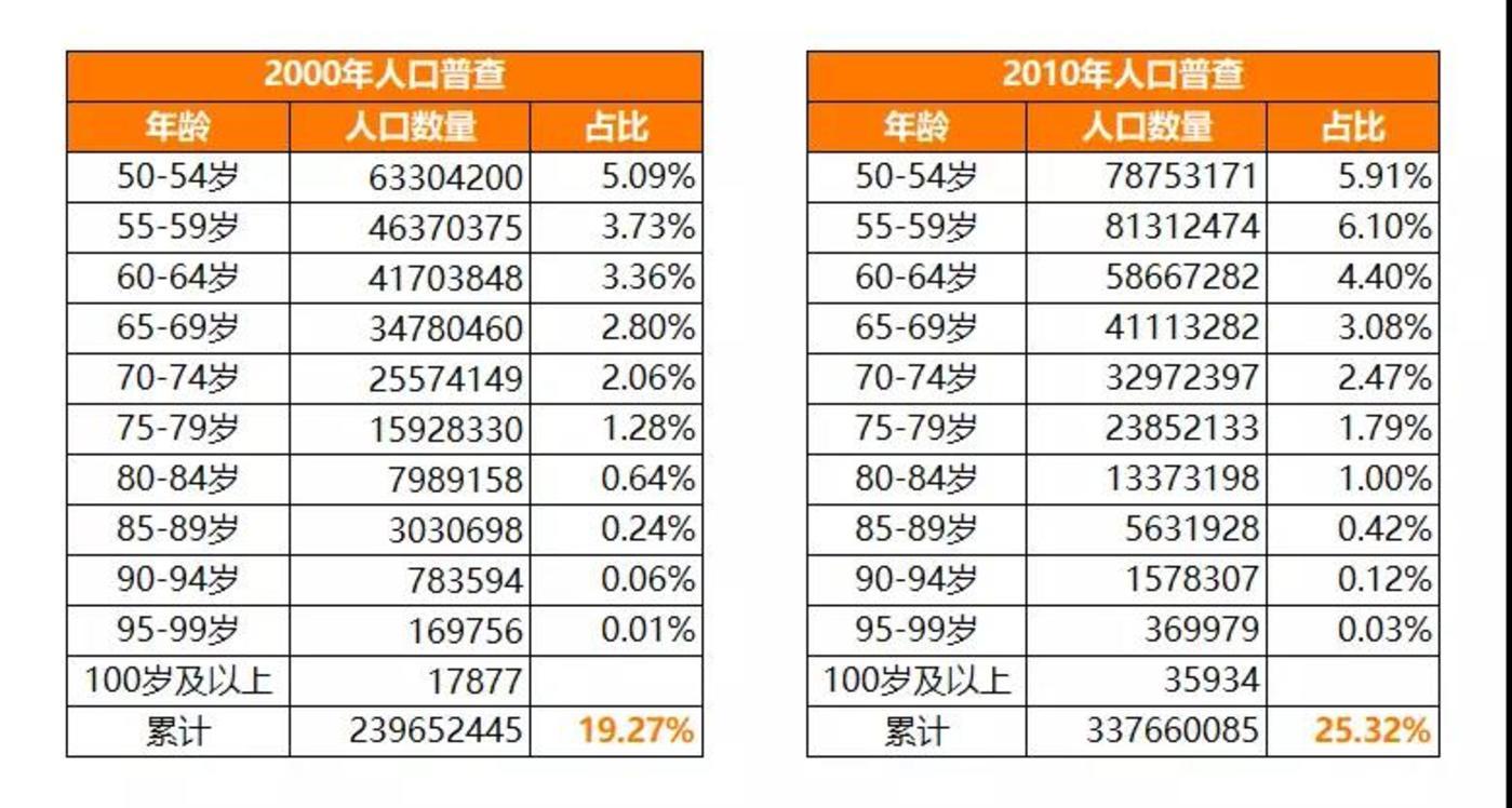 2000年和2010年人口普查50岁以上的人口数据