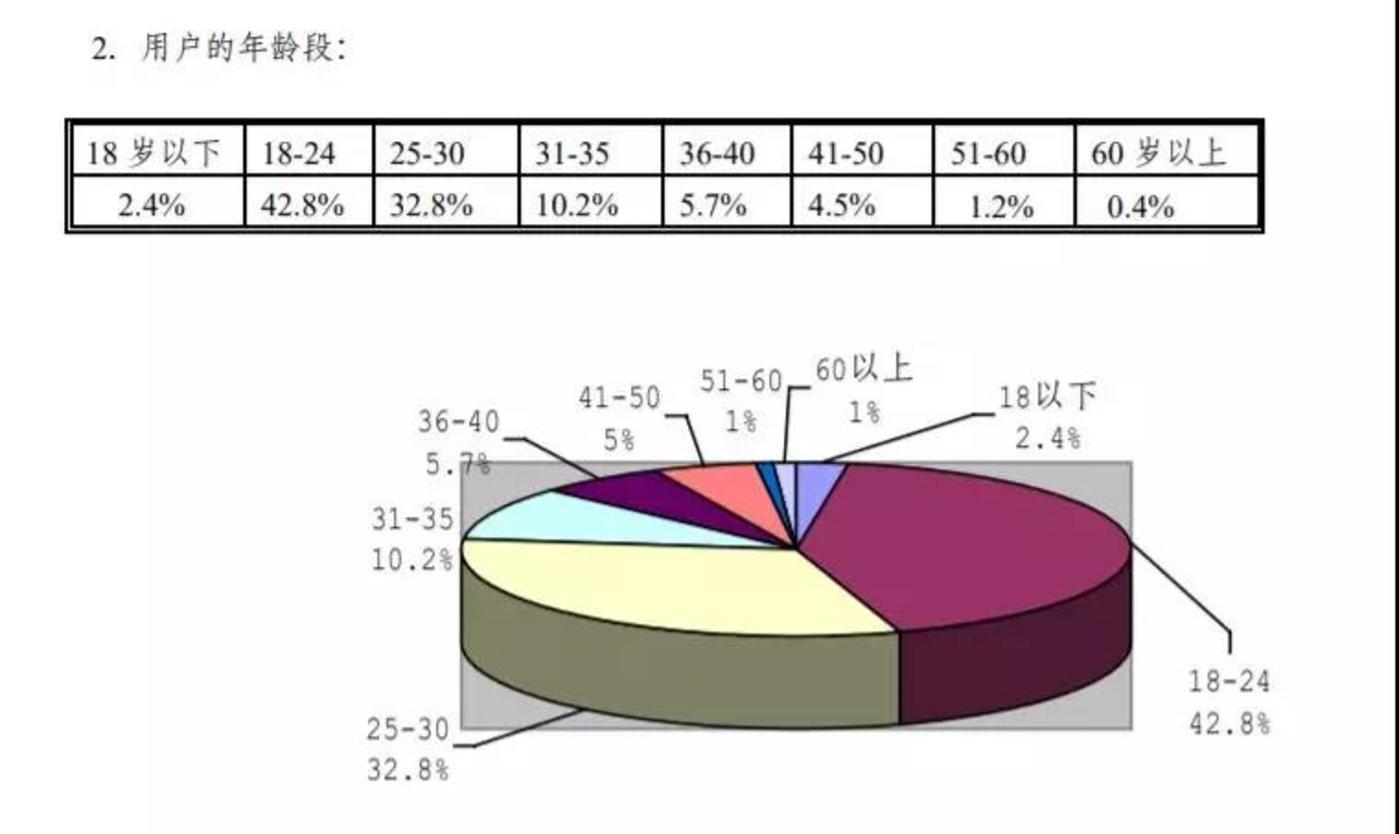2000年第五次中国互联网发展统计报告