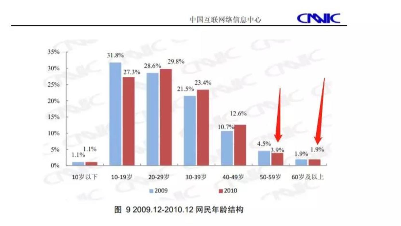 2011年第27次中国互联网发展统计报告