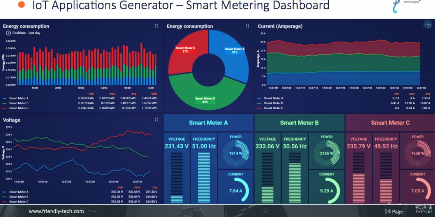 反馈到管理层的页面中能够清晰地反映出各项能源指标