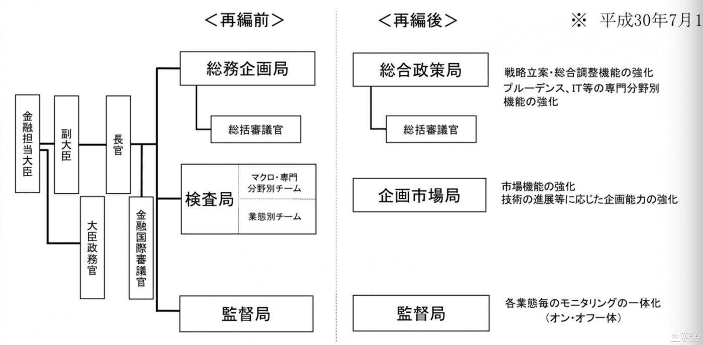 图片来源于日本金融厅官网