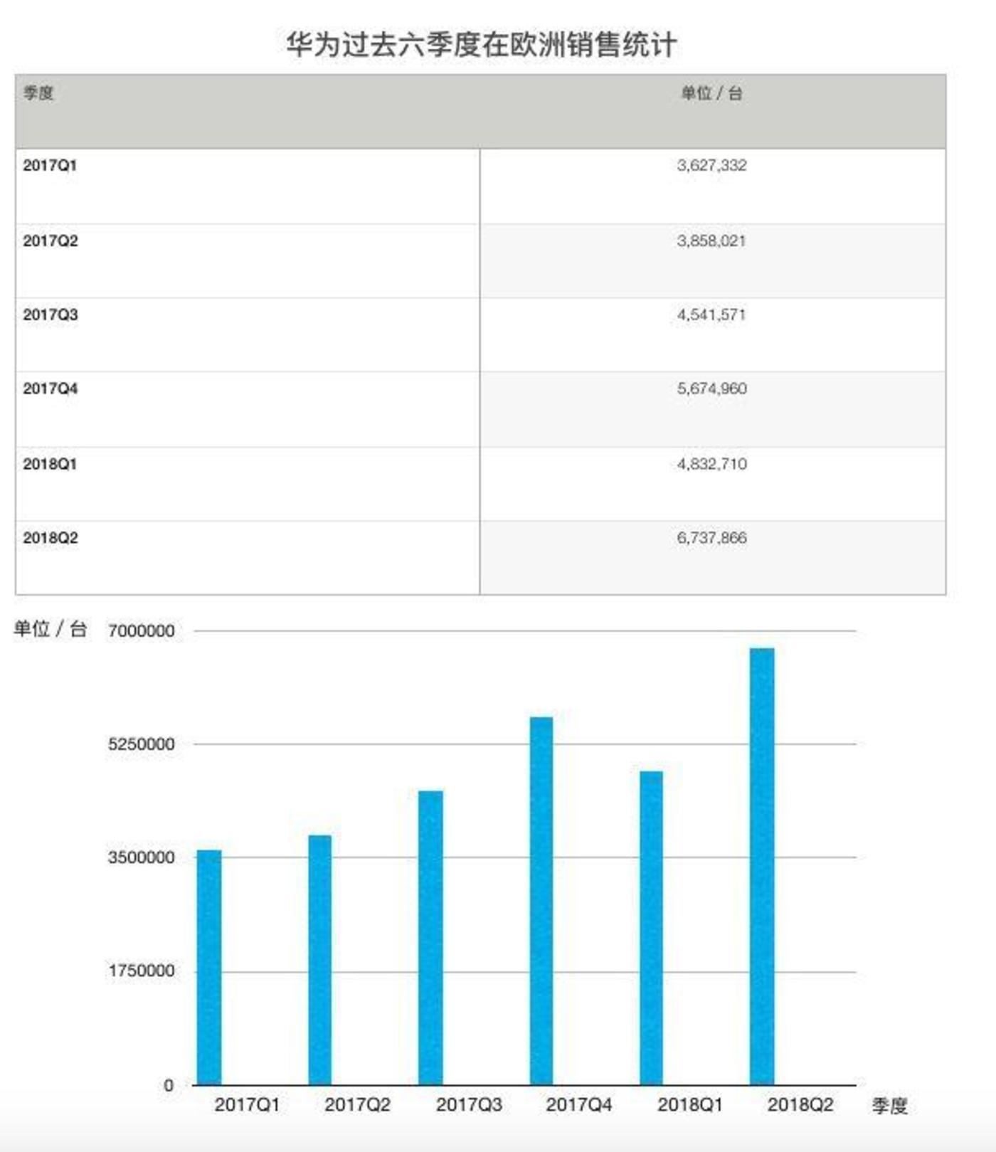 锌财经根据IDC数据整理